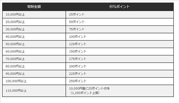 愛媛県西条市のポイント換算表
