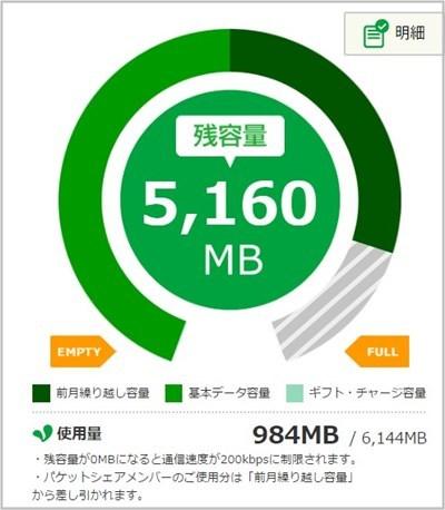 mineo データ通信量
